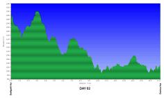 Amatola GPS profile data