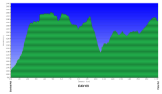 Amatola GPS profile data